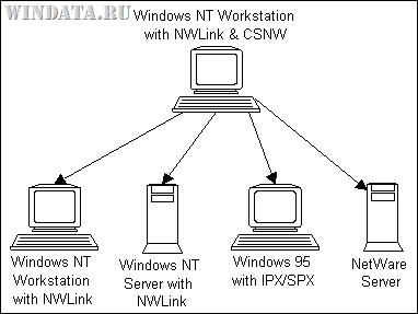протокол NWLink (IPX/SPX)